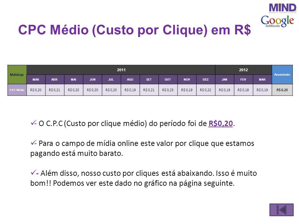 CPC Médio (Custo por Clique) em R$ - O C.P.C (Custo por clique médio) do período foi de R$0,20. - Para o campo de mídia online este valor por clique q