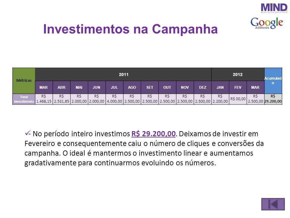 Investimentos na Campanha - No período inteiro investimos R$ 29.200,00. Deixamos de investir em Fevereiro e consequentemente caiu o número de cliques