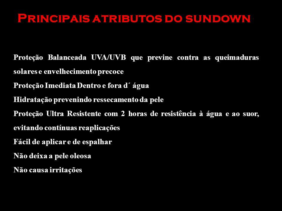 Principais atributos do sundown Proteção Balanceada UVA/UVB que previne contra as queimaduras solares e envelhecimento precoce Proteção Imediata Dentr