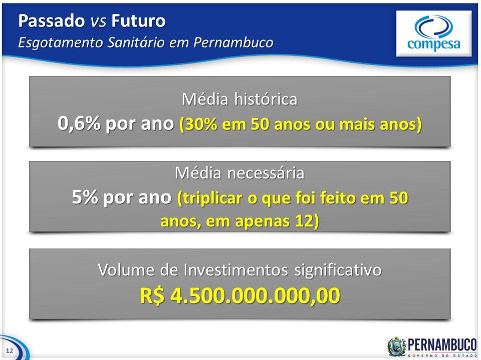 Passado vs Futuro Esgotamento Sanitário em Pernambuco 12 Média histórica 0,6% por ano (30% em 50 anos ou mais anos) Média necessária 5% por ano (tripl
