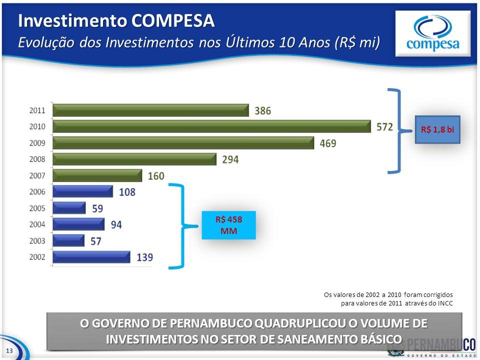 Investimento COMPESA Evolução dos Investimentos nos Últimos 10 Anos (R$ mi) 13 Os valores de 2002 a 2010 foram corrigidos para valores de 2011 através