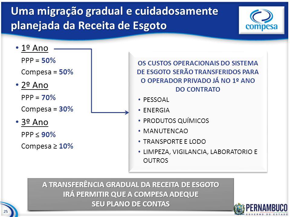 Uma migração gradual e cuidadosamente planejada da Receita de Esgoto 1º Ano PPP = 50% Compesa = 50% 2º Ano PPP = 70% Compesa = 30% 3º Ano PPP 90% Comp