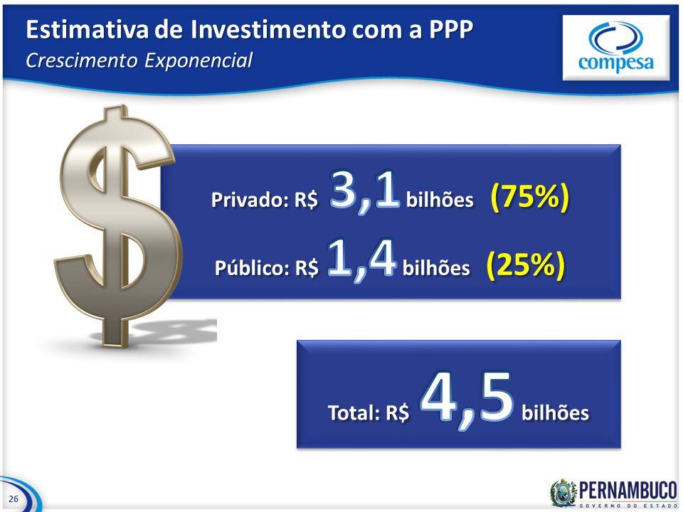 26 Estimativa de Investimento com a PPP Crescimento Exponencial