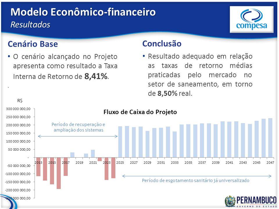 Modelo Econômico-financeiro Resultados Cenário Base O cenário alcançado no Projeto apresenta como resultado a Taxa Interna de Retorno de 8,41%.. Concl