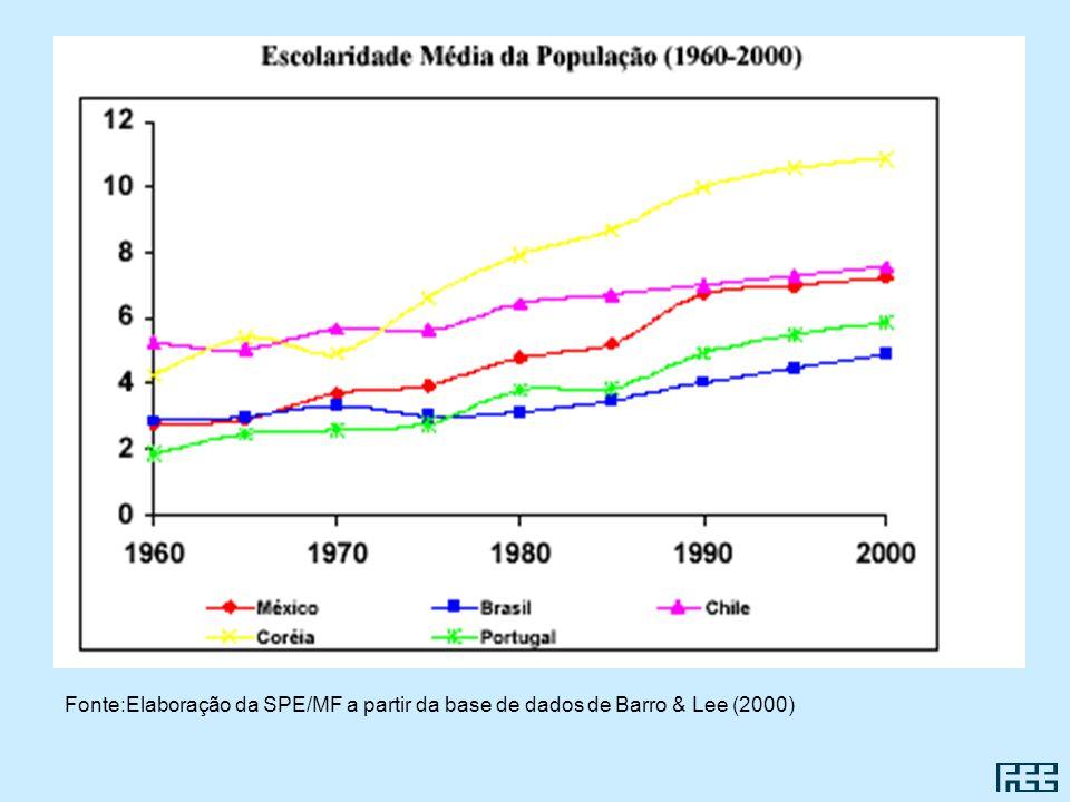 Fonte:Elaboração da SPE/MF a partir da base de dados de Barro & Lee (2000)