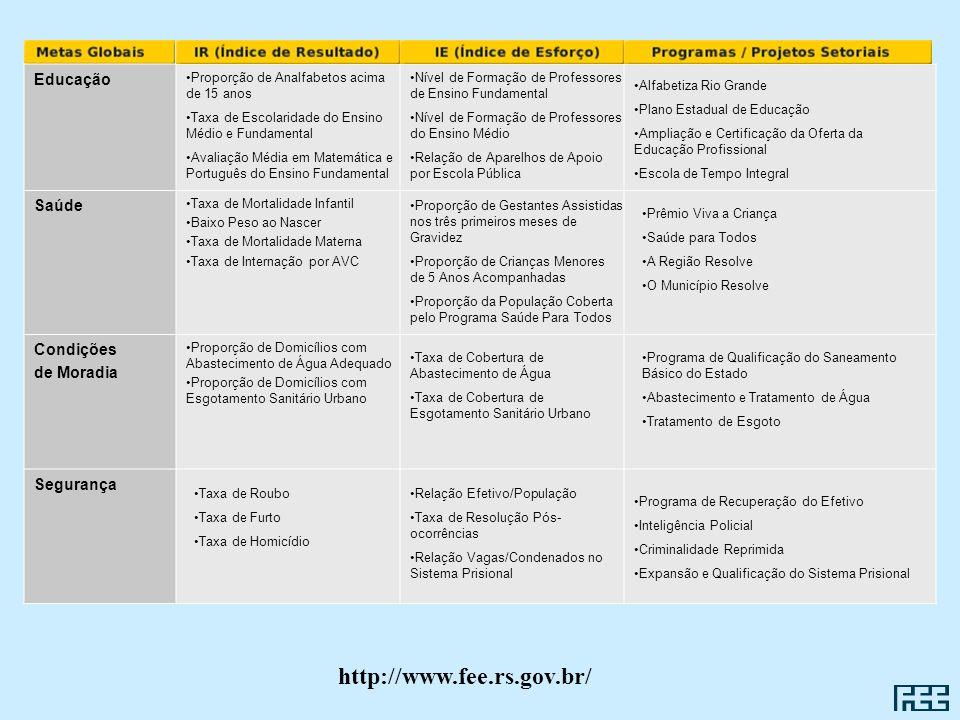 Educação Saúde Taxa de Mortalidade Infantil Baixo Peso ao Nascer Taxa de Mortalidade Materna Taxa de Internação por AVC Condições de Moradia Proporção