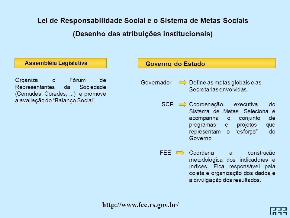 Lei de Responsabilidade Social e o Sistema de Metas Sociais (Desenho das atribuições institucionais) Organiza o Fórum de Representantes da Sociedade (