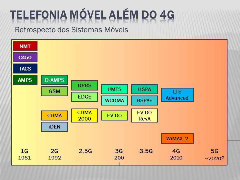 Retrospecto dos Sistemas Móveis 1G 1981 2G 1992 2,5G3G 200 1 3,5G4G 2010 5G ~2020 ? NMT C450 TACS AMPSD-AMPS CDMA GSM GPRS EDGE iDEN CDMA 2000 UMTS WC