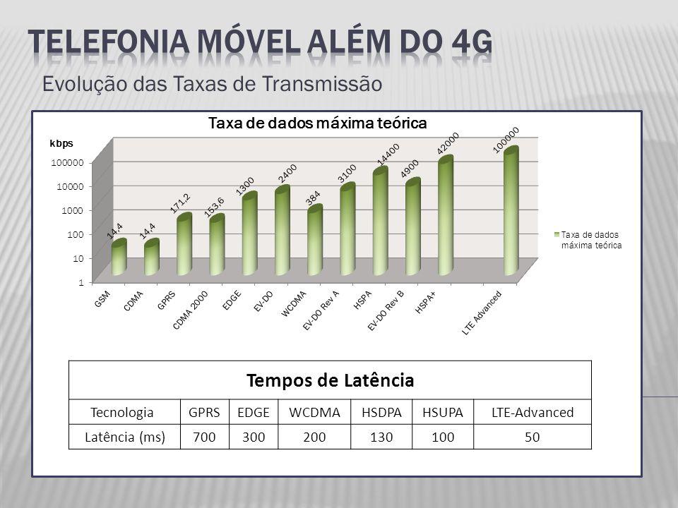 Evolução das Taxas de Transmissão Tempos de Latência Tecnologia GPRSEDGEWCDMAHSDPAHSUPALTE-Advanced Latência (ms)70030020013010050