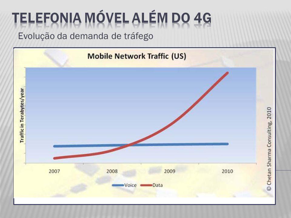 Evolução da demanda de tráfego