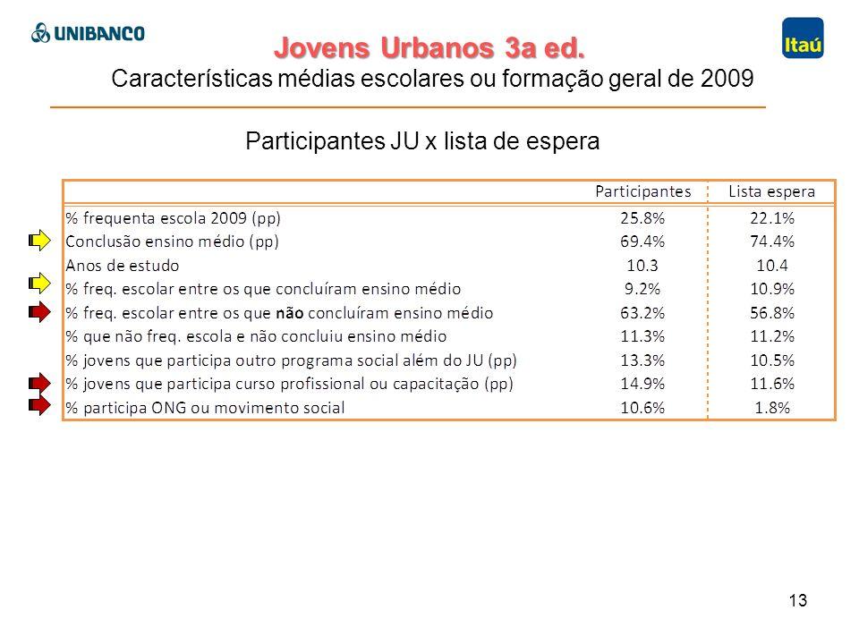 Jovens Urbanos 3a ed. Jovens Urbanos 3a ed. Características médias escolares ou formação geral de 2009 Participantes JU x lista de espera 13