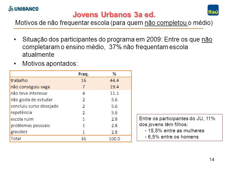 Jovens Urbanos 3a ed. Jovens Urbanos 3a ed. Motivos de não frequentar escola (para quem não completou o médio) Situação dos participantes do programa