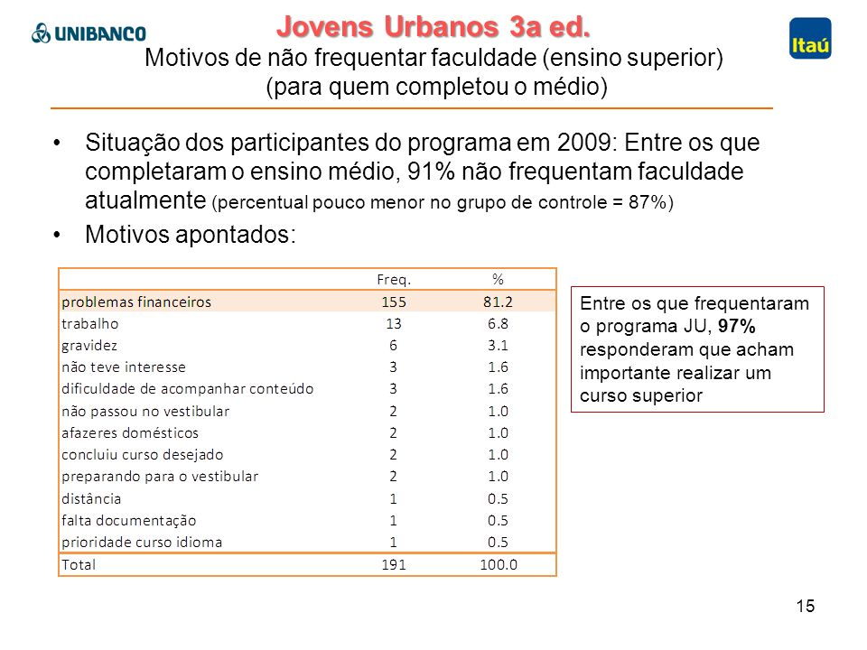 Jovens Urbanos 3a ed. Jovens Urbanos 3a ed. Motivos de não frequentar faculdade (ensino superior) (para quem completou o médio) Situação dos participa