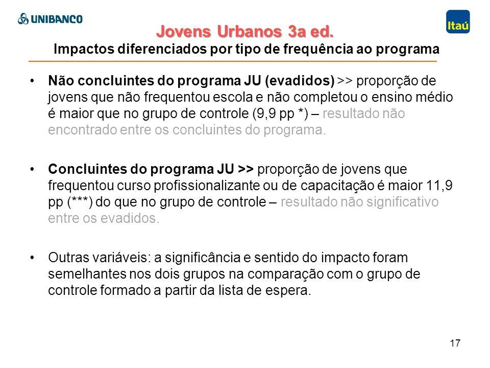 Jovens Urbanos 3a ed. Jovens Urbanos 3a ed. Impactos diferenciados por tipo de frequência ao programa Não concluintes do programa JU (evadidos) >> pro