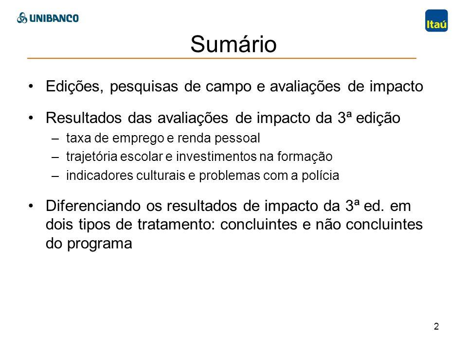 Sumário Edições, pesquisas de campo e avaliações de impacto Resultados das avaliações de impacto da 3ª edição –taxa de emprego e renda pessoal –trajet