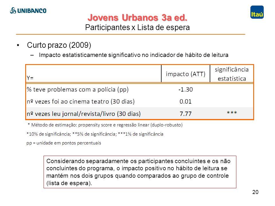 Jovens Urbanos 3a ed. Jovens Urbanos 3a ed. Participantes x Lista de espera Curto prazo (2009) –Impacto estatisticamente significativo no indicador de