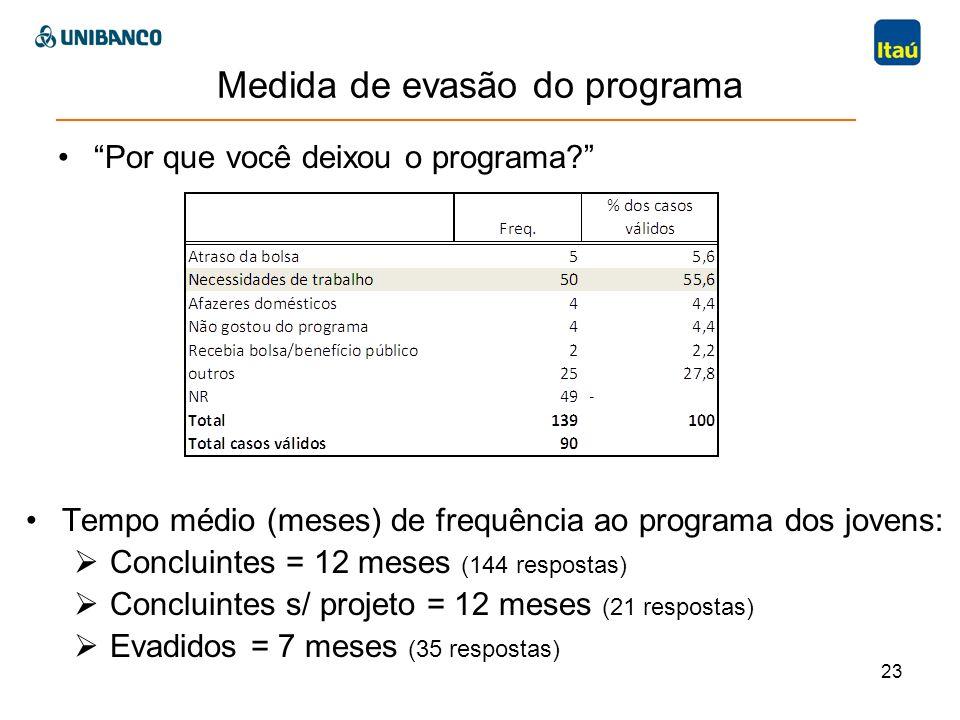23 Medida de evasão do programa Por que você deixou o programa? Tempo médio (meses) de frequência ao programa dos jovens: Concluintes = 12 meses (144