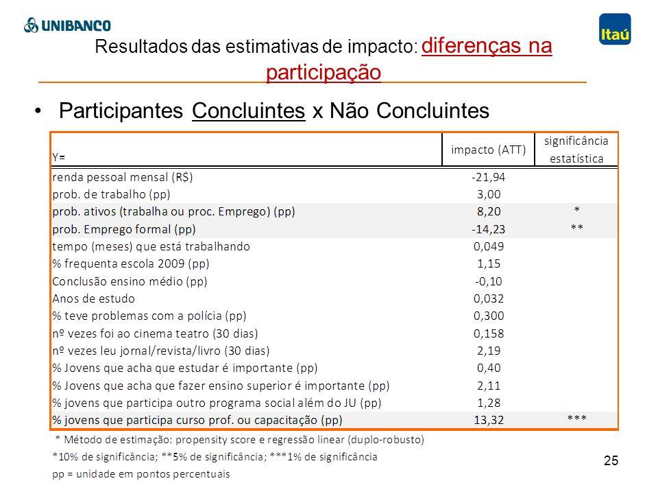 25 Participantes Concluintes x Não Concluintes Resultados das estimativas de impacto: diferenças na participação