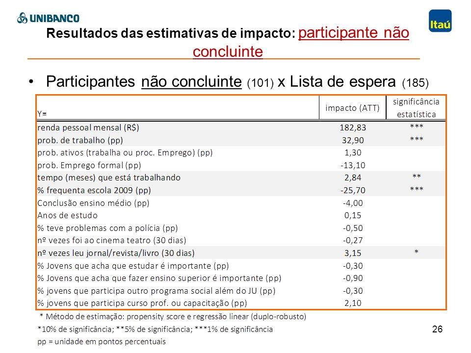 Resultados das estimativas de impacto: participante não concluinte Participantes não concluinte (101) x Lista de espera (185) 26