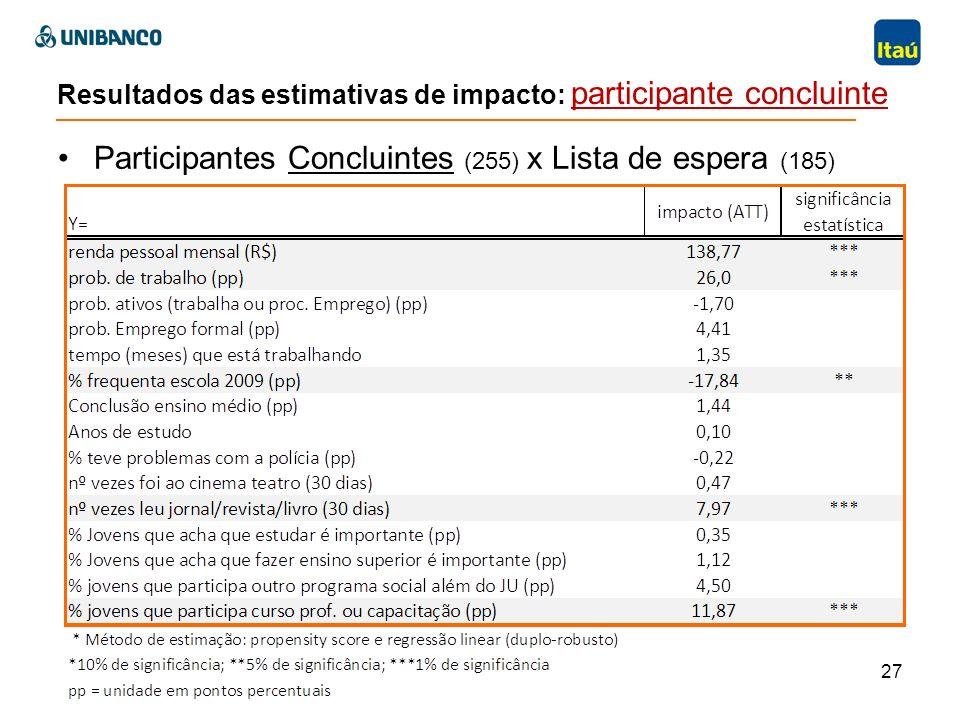 Resultados das estimativas de impacto: participante concluinte Participantes Concluintes (255) x Lista de espera (185) 27