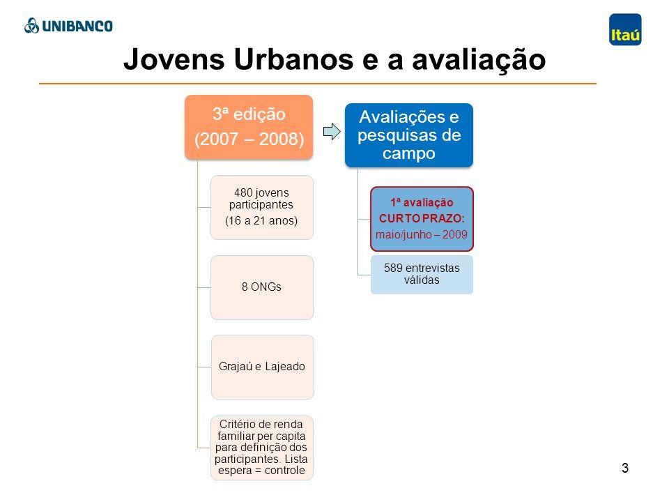 Jovens Urbanos e a avaliação 3ª edição (2007 – 2008) 480 jovens participantes (16 a 21 anos) 8 ONGsGrajaú e Lajeado Critério de renda familiar per cap