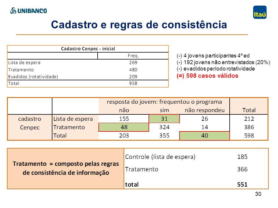 30 Cadastro e regras de consistência (-) 4 jovens participantes 4ª ed (-) 192 jovens não entrevistados (20%) (-) evadidos período rotatividade (=) 598