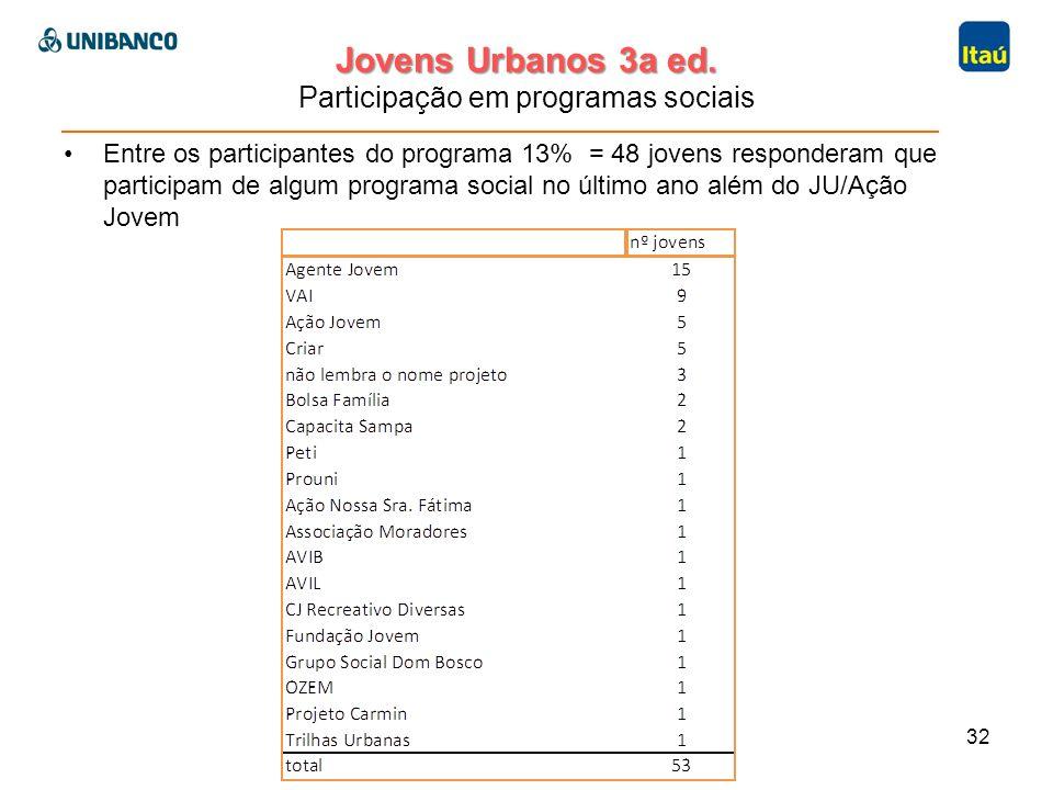 Jovens Urbanos 3a ed. Jovens Urbanos 3a ed. Participação em programas sociais Entre os participantes do programa 13% = 48 jovens responderam que parti
