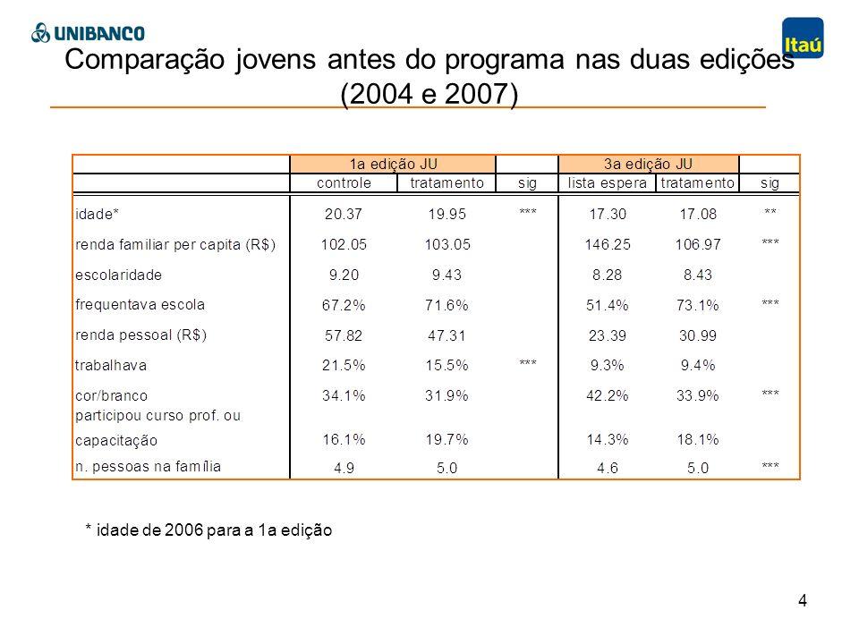 4 Comparação jovens antes do programa nas duas edições (2004 e 2007) * idade de 2006 para a 1a edição