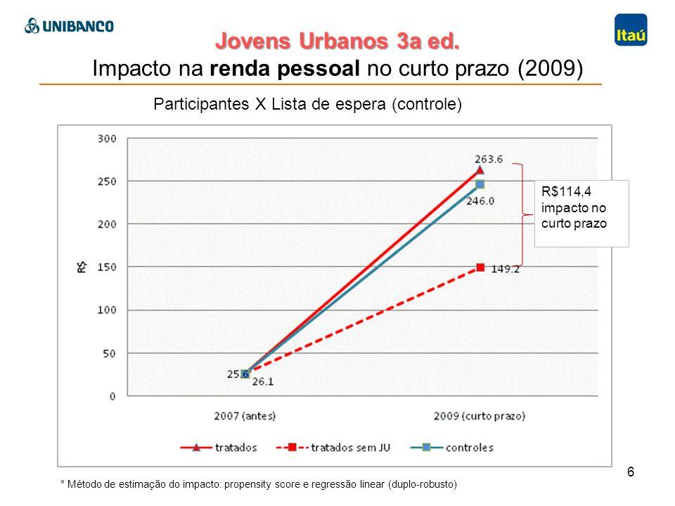 Jovens Urbanos 3a ed. Jovens Urbanos 3a ed. Impacto na renda pessoal no curto prazo (2009) 6 Participantes X Lista de espera (controle) R$114,4 impact