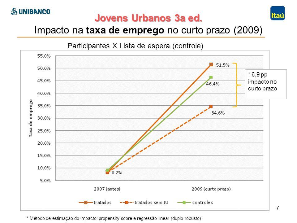 Jovens Urbanos 3a ed. Jovens Urbanos 3a ed. Impacto na taxa de emprego no curto prazo (2009) 7 Participantes X Lista de espera (controle) 16,9 pp impa
