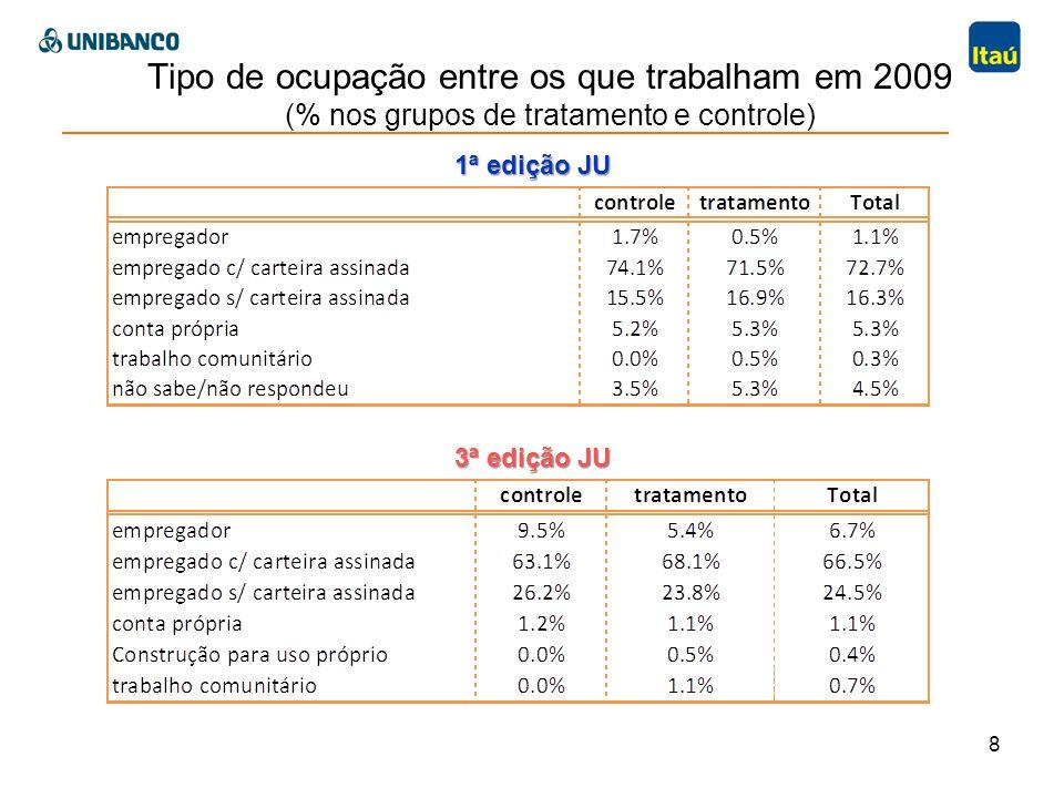 Tipo de ocupação entre os que trabalham em 2009 (% nos grupos de tratamento e controle) 8 3ª edição JU 1ª edição JU
