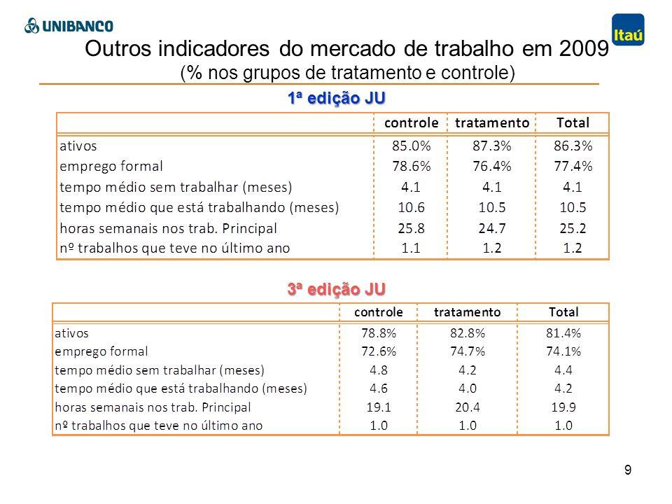 Síntese (i) Resultados da avaliação de impacto da 3ª ed.