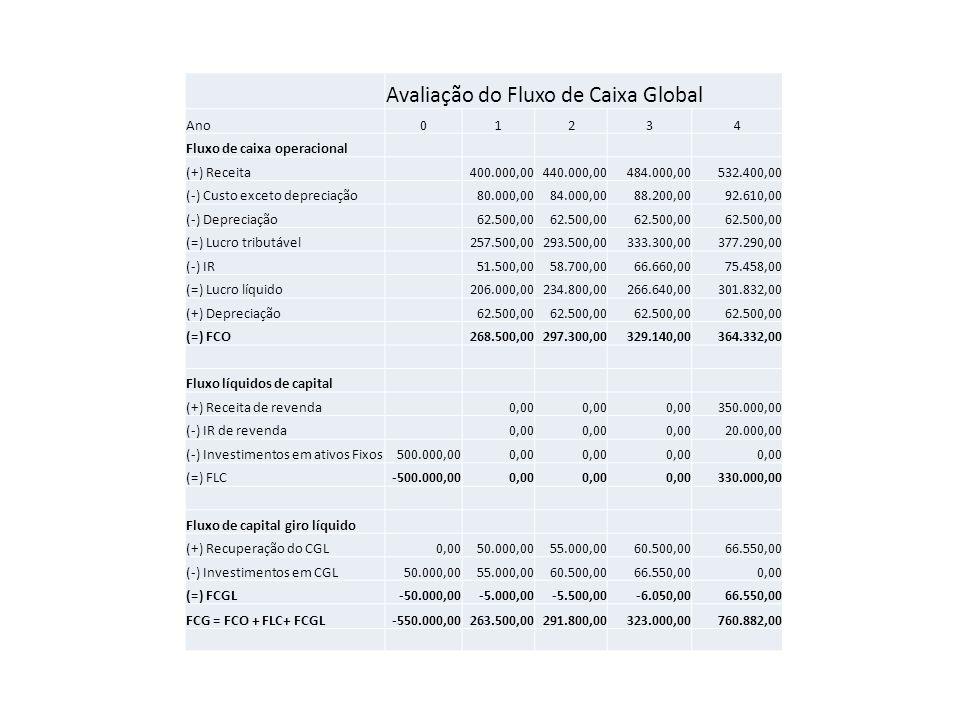 Avaliação do Fluxo de Caixa Global Ano01234 Fluxo de caixa operacional (+) Receita400.000,00440.000,00484.000,00532.400,00 (-) Custo exceto depreciaçã