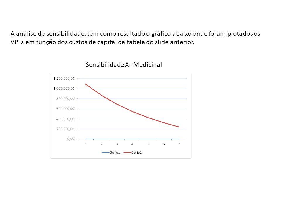 A análise de sensibilidade, tem como resultado o gráfico abaixo onde foram plotados os VPLs em função dos custos de capital da tabela do slide anterio