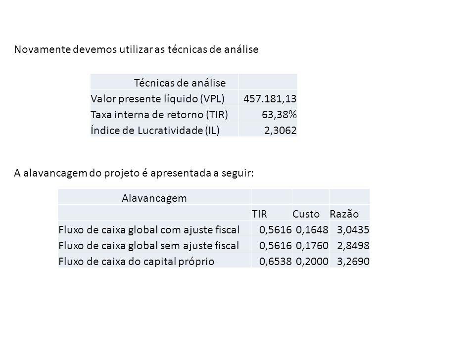 Técnicas de análise Valor presente líquido (VPL)457.181,13 Taxa interna de retorno (TIR)63,38% Índice de Lucratividade (IL)2,3062 Novamente devemos ut