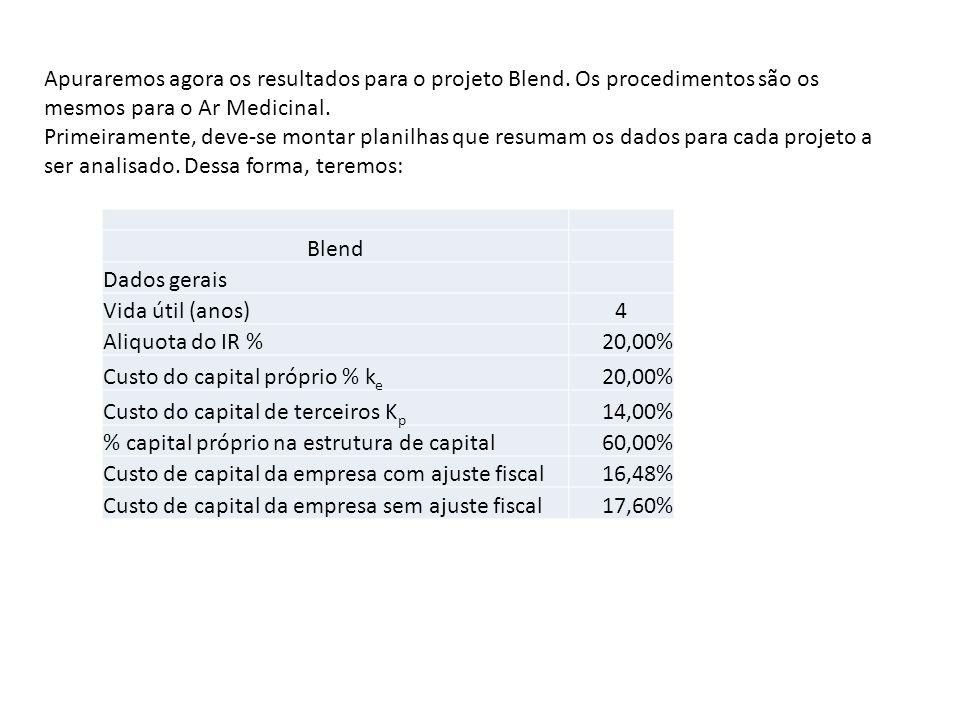 Apuraremos agora os resultados para o projeto Blend. Os procedimentos são os mesmos para o Ar Medicinal. Primeiramente, deve-se montar planilhas que r