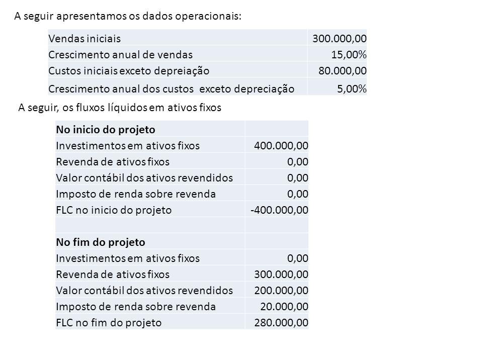 A seguir apresentamos os dados operacionais: Vendas iniciais300.000,00 Crescimento anual de vendas15,00% Custos iniciais exceto depreiação80.000,00 Cr