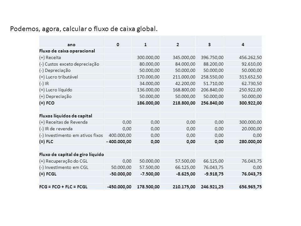 ano01234 Fluxo de caixa operacional (+) Receita 300.000,00345.000,00396.750,00456.262,50 (-) Custos exceto depreciação 80.000,0084.000,0088.200,0092.6