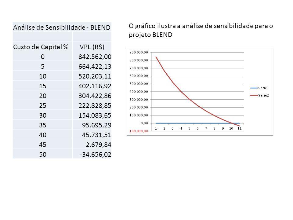 Análise de Sensibilidade - BLEND Custo de Capital %VPL (R$) 0842.562,00 5664.422,13 10520.203,11 15402.116,92 20304.422,86 25222.828,85 30154.083,65 3