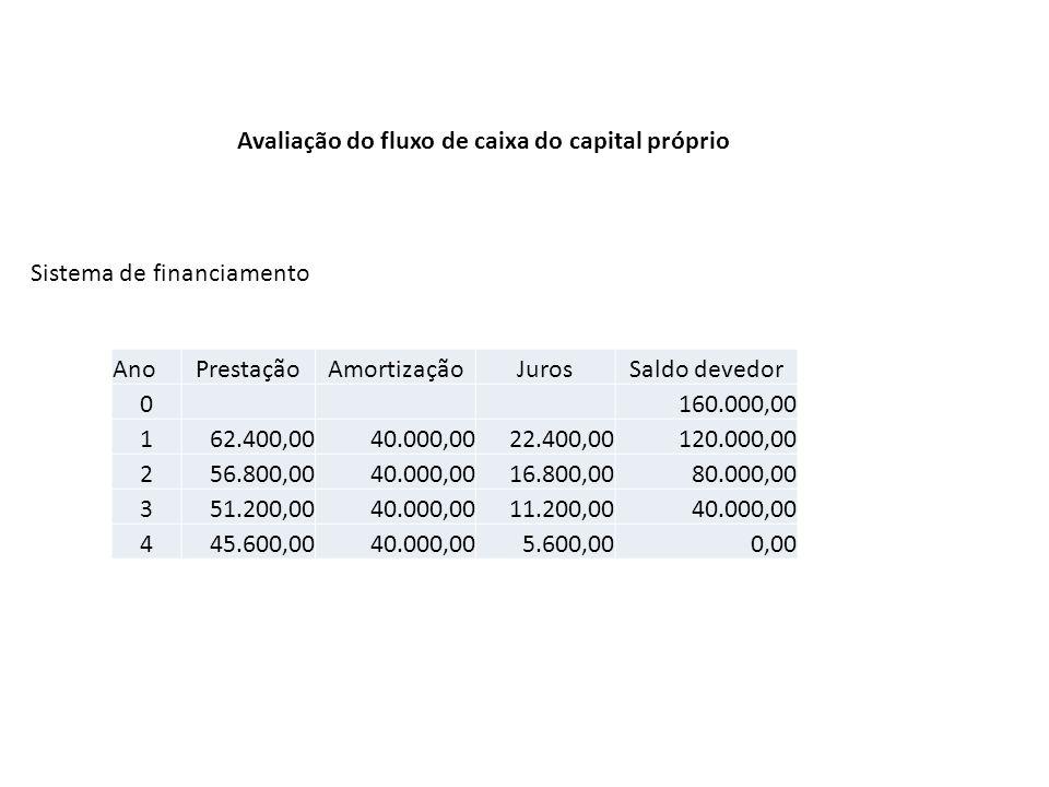 Avaliação do fluxo de caixa do capital próprio AnoPrestaçãoAmortizaçãoJurosSaldo devedor 0 160.000,00 162.400,0040.000,0022.400,00120.000,00 256.800,0