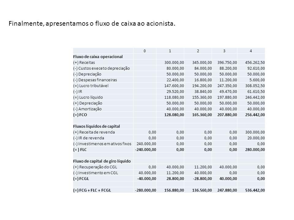 Finalmente, apresentamos o fluxo de caixa ao acionista. 01234 Fluxo de caixa operacional (+) Receitas 300.000,00345.000,00396.750,00456.262,50 (-) Cus