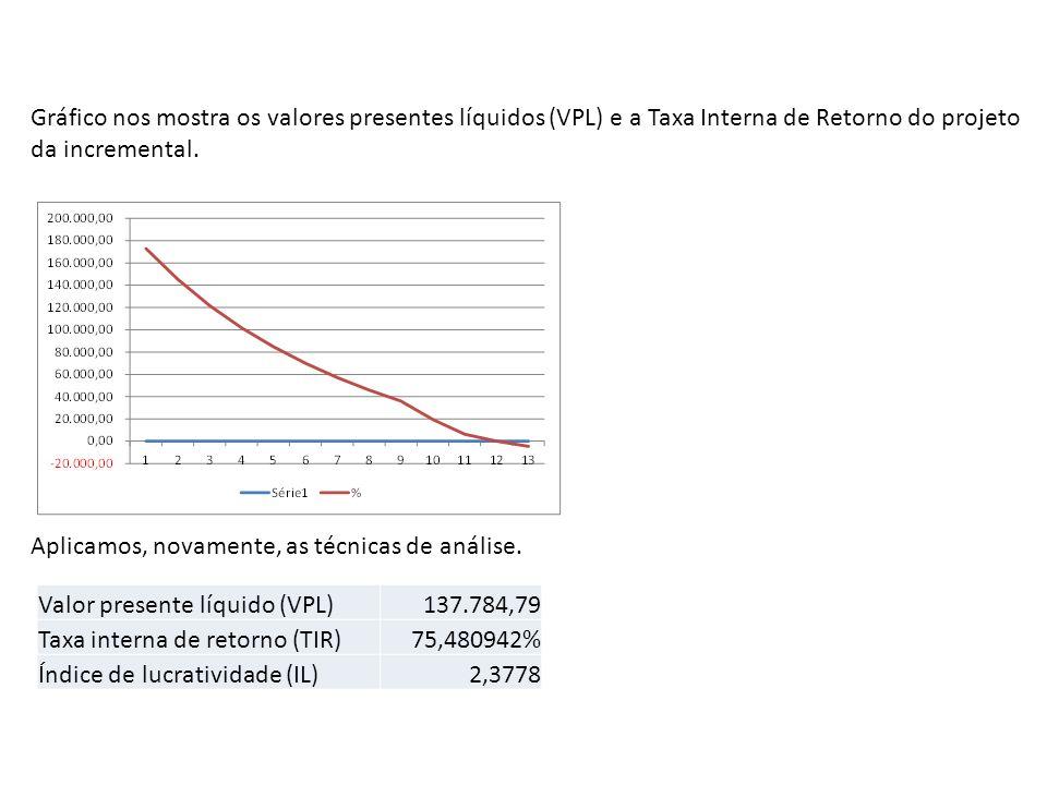 Gráfico nos mostra os valores presentes líquidos (VPL) e a Taxa Interna de Retorno do projeto da incremental. Aplicamos, novamente, as técnicas de aná