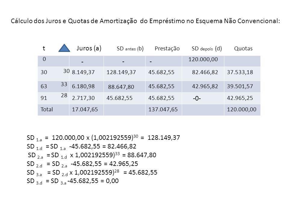 J 1 = SD a.1 - 120.000,00 =128.149,37 – 120.000,00 = 8.149,37 Q 1 = P - J 1 = 45.682,55 – 8.149,37 = 37.533,18 SD 2.a – SD d.1 = 88.466,80 - 82.466,82 = 6.180,98 Q 2 = P – J 2 = 45.682,55 – 6.183,32 = 39.501,57 J 3 = SD 3.a = 45.682,55 – 42.965,25 = 2.717,30 Q 3 = P – J 3 = 45.682,55 – 2.717,30 = 42.965,25 Realizando os mesmos cálculos diretamente através das funções da HP 12C, temos: F REG 1 PV 2,20 CHS FV 360 n i 0,2192555949% ao dia.