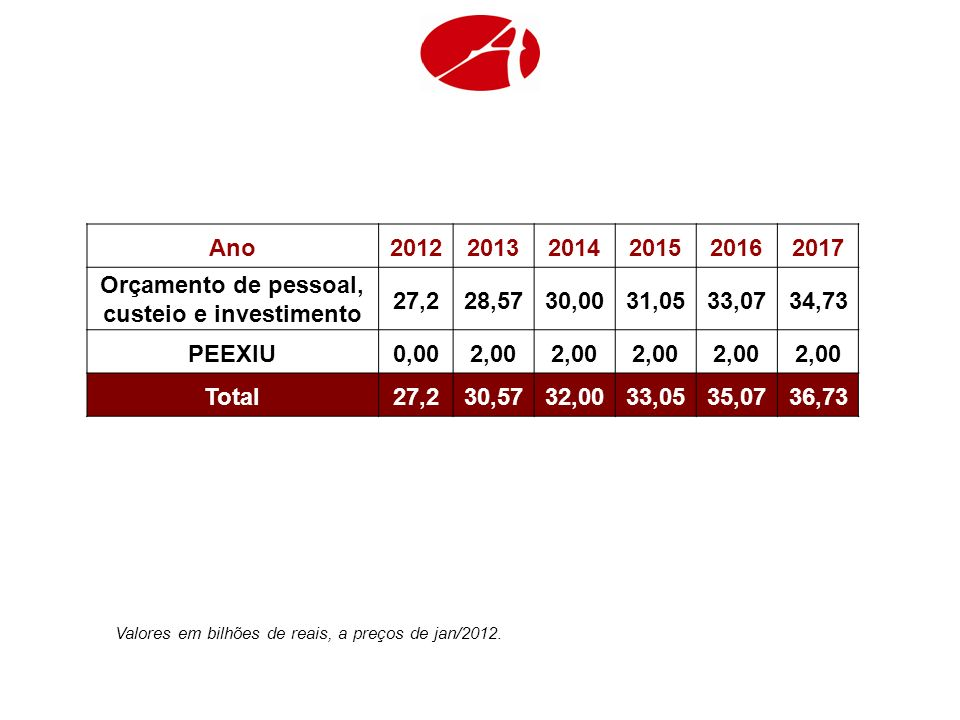 Valores em bilhões de reais, a preços de jan/2012. Ano201220132014201520162017 Orçamento de pessoal, custeio e investimento 27,228,5730,0031,0533,0734