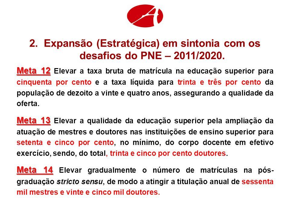 2.Expansão (Estratégica) em sintonia com os desafios do PNE – 2011/2020. Meta 12 Meta 12 Elevar a taxa bruta de matrícula na educação superior para ci