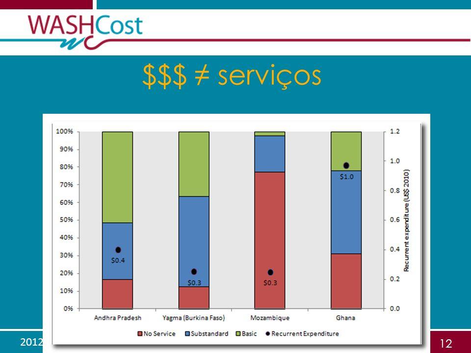 2012.06.01Sustentabilidade financeira 12 $$$ serviços