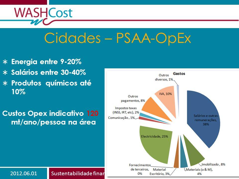 2012.06.01Sustentabilidade financeira 14 Cidades – PSAA-OpEx Energia entre 9-20% Salários entre 30-40% Produtos químicos até 10% Custos Opex indicativo 120 mt/ano/pessoa na área