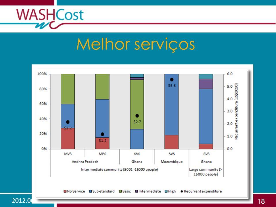 2012.06.01Sustentabilidade financeira 18 Melhor serviços
