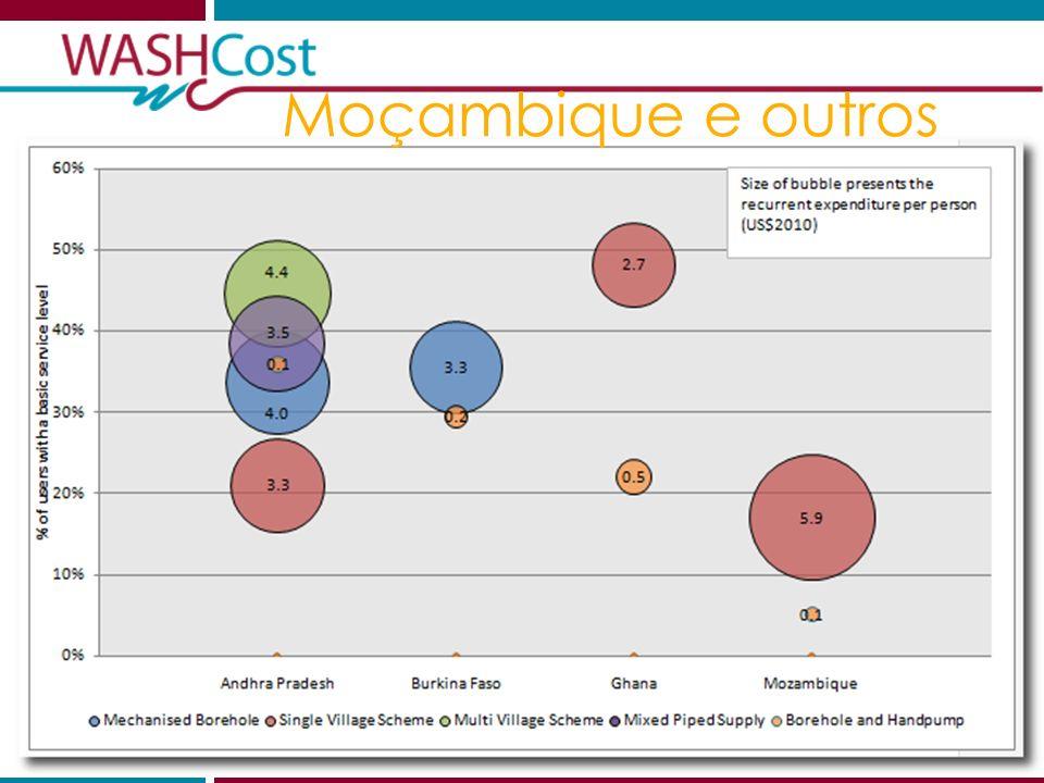 2012.06.01Sustentabilidade financeira 19 Moçambique e outros