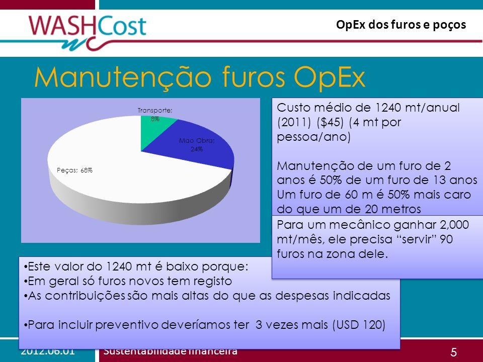2012.06.01Sustentabilidade financeira 5 Manutenção furos OpEx Custo médio de 1240 mt/anual (2011) ($45) (4 mt por pessoa/ano) Manutenção de um furo de 2 anos é 50% de um furo de 13 anos Um furo de 60 m é 50% mais caro do que um de 20 metros Custo médio de 1240 mt/anual (2011) ($45) (4 mt por pessoa/ano) Manutenção de um furo de 2 anos é 50% de um furo de 13 anos Um furo de 60 m é 50% mais caro do que um de 20 metros Este valor do 1240 mt é baixo porque: Em geral só furos novos tem registo As contribuições são mais altas do que as despesas indicadas Para incluir preventivo deveríamos ter 3 vezes mais (USD 120) Este valor do 1240 mt é baixo porque: Em geral só furos novos tem registo As contribuições são mais altas do que as despesas indicadas Para incluir preventivo deveríamos ter 3 vezes mais (USD 120) OpEx dos furos e poços Para um mecânico ganhar 2,000 mt/mês, ele precisa servir 90 furos na zona dele.